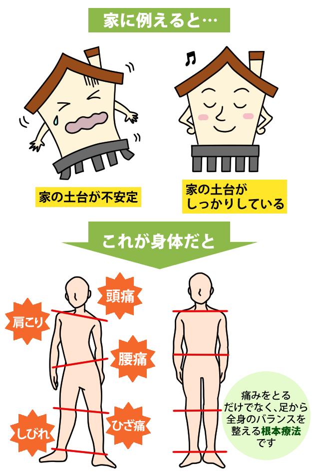 足裏から足首  膝の捻じれをとり  重心を整え  肋骨や骨盤を締めて  体軸を安定させるから